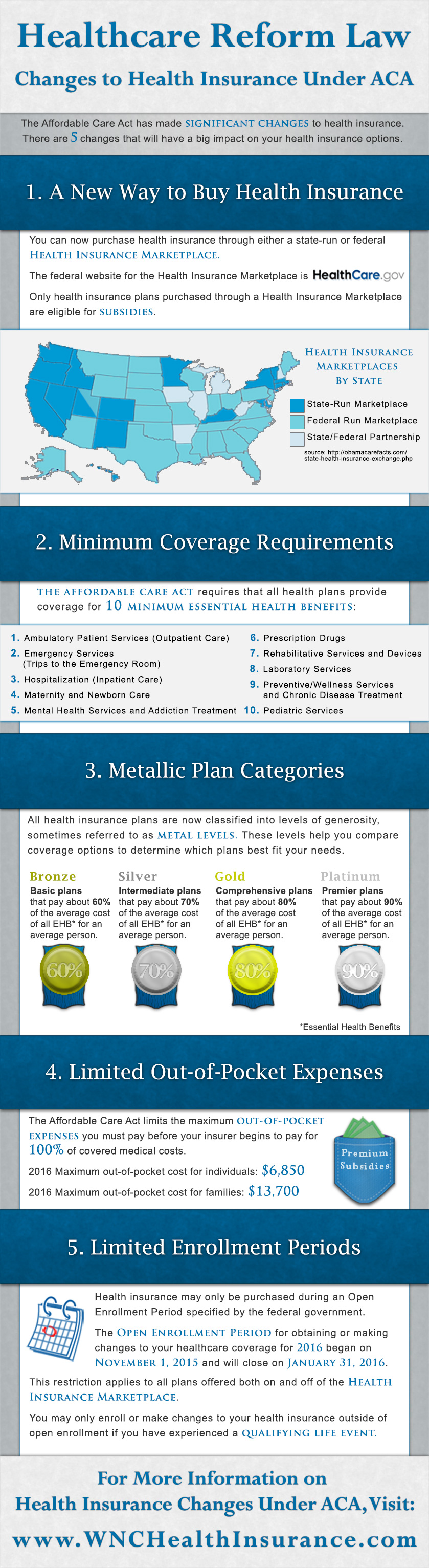 Health Care Reform Infographic