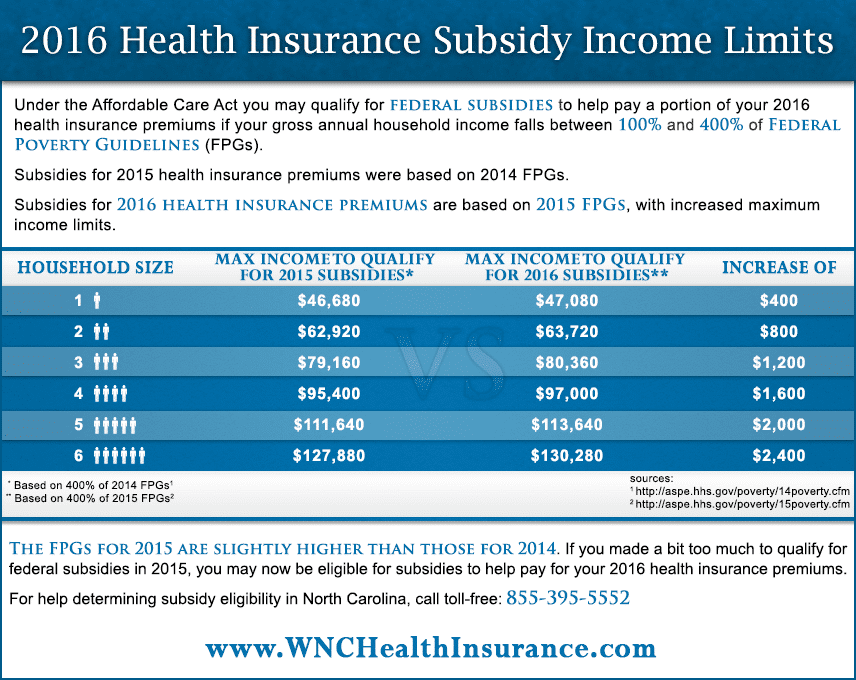 2016 Insurance Premium Subsidies | Federal Poverty Guidelines