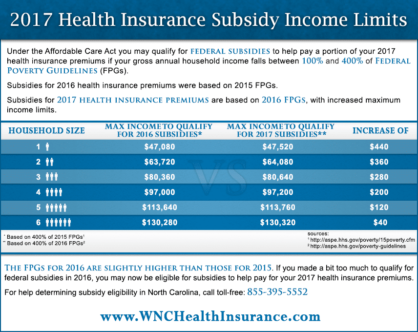 2017 Health Insurance Subsidy Income Limits