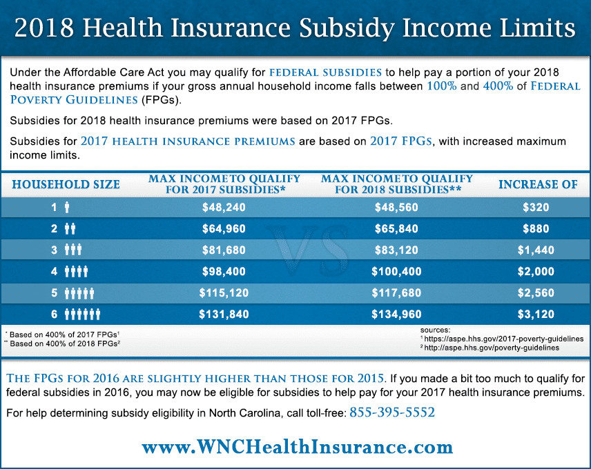 2018 Health Insurance Subsidy Income Limits