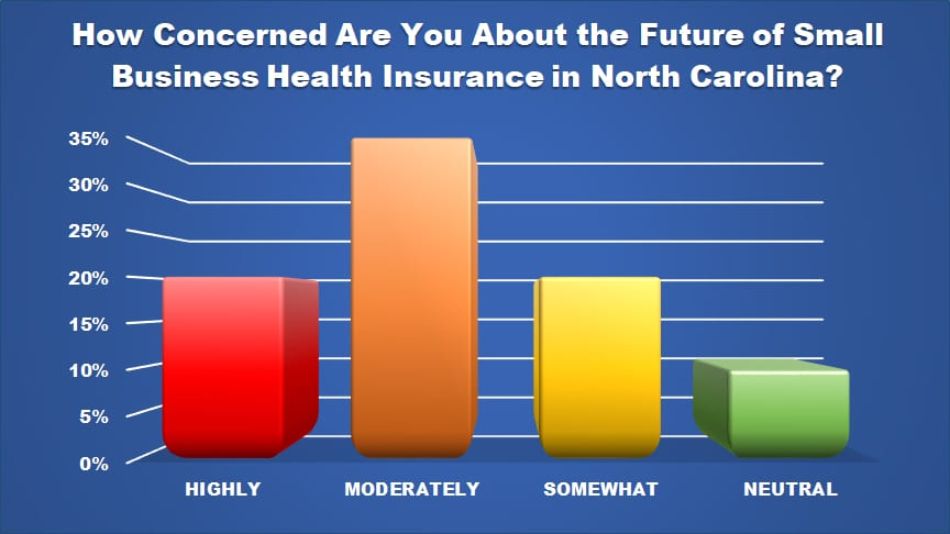 insurance concerns chart