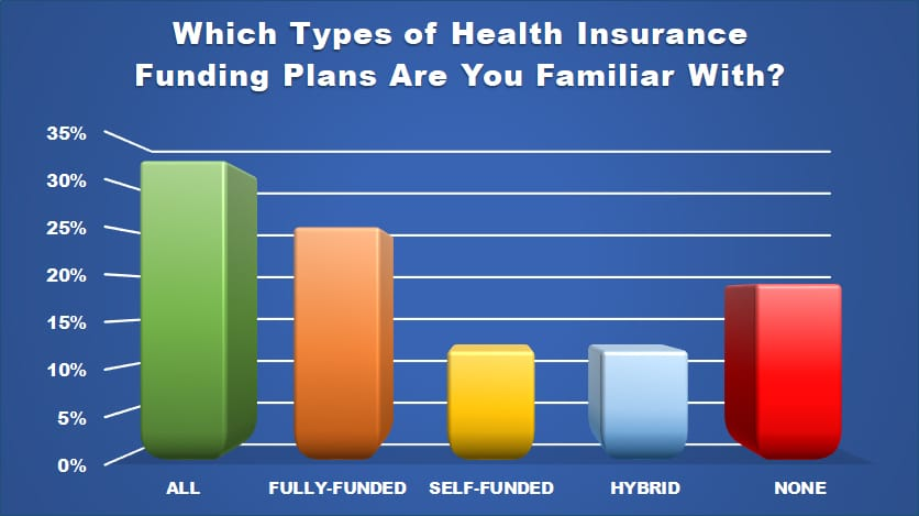 types of insurance chart